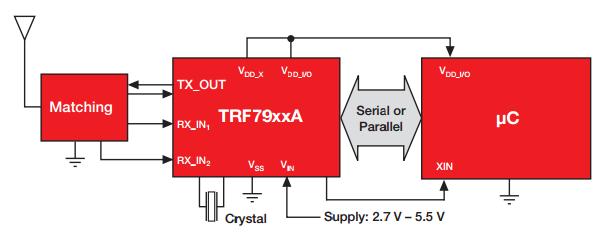 TRF79xxa-Block-Diagram-Hardware-Pro