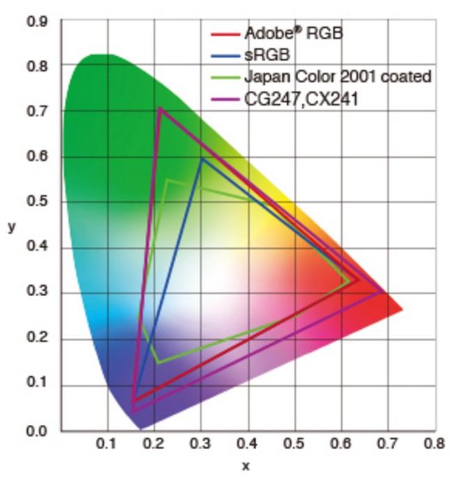 EIZO-Monitors-CG247,CX241-RGB-8-Hardware-Pro