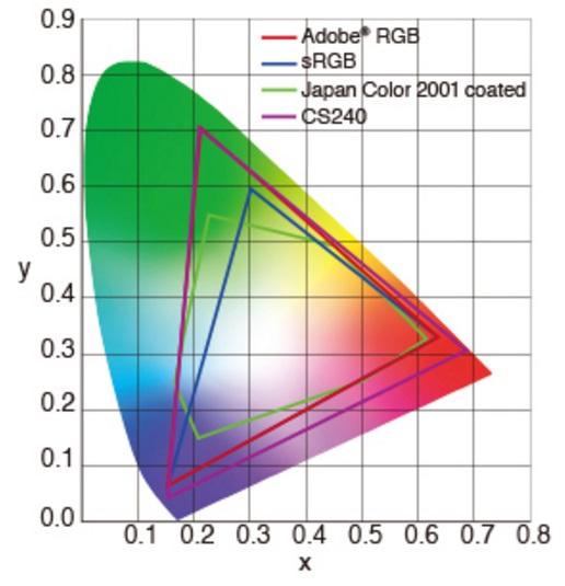 EIZO-Monitors-CS240-RGB-5-Hardware-Pro