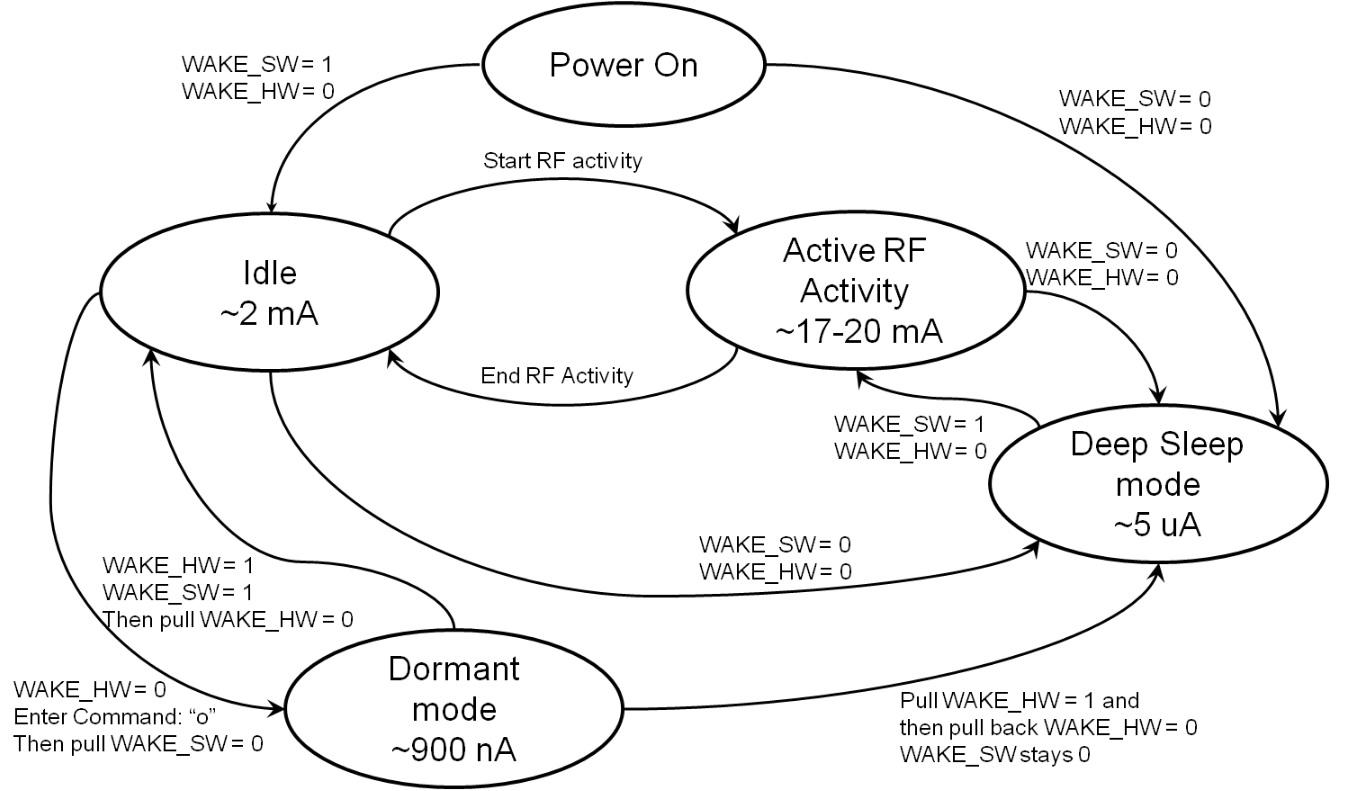 rn4020-modes-hardware-pro