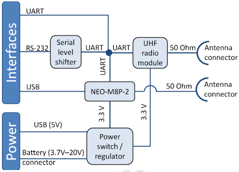 C94-M8P-B-2 Block Diagram-Hardware-Pro