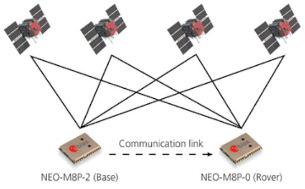 Communication Link-Hardware-Pro