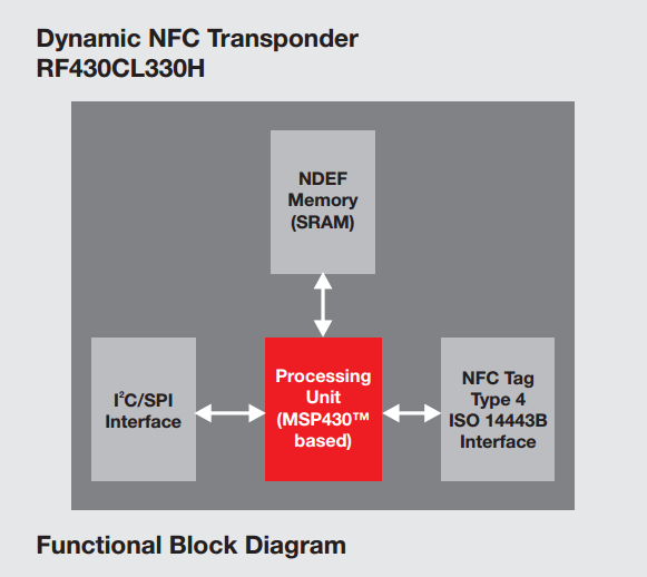 Dynamic NFC transponder RF430CL330H-Hardware-Pro