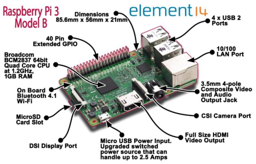 RP3-3-Hardware-Pro