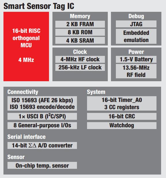 Smart Sensor TAg IC-Hardware-Pro