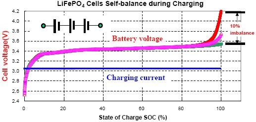 Charge-3-Hardware-Pro