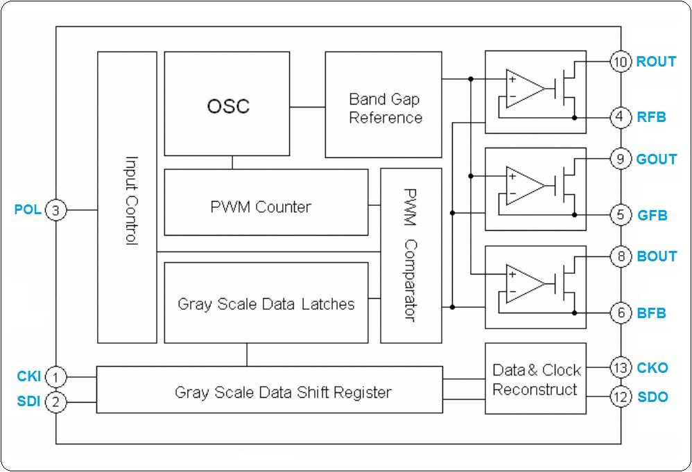 RGB PIXEL-WS2801-Block-Diagram-5-Hardware-Pro