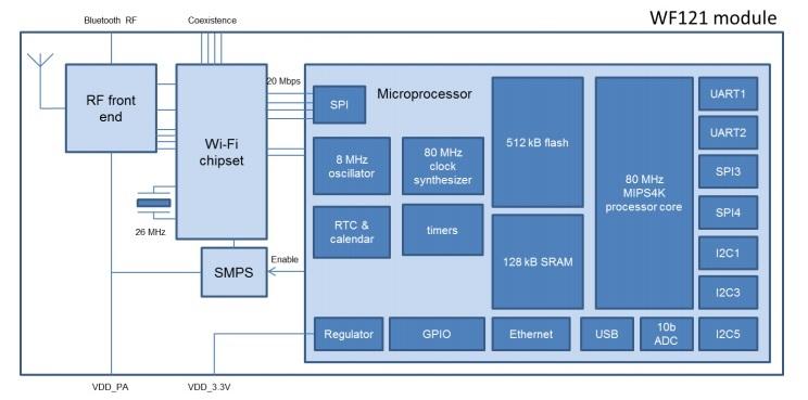wf121-block-diagram-1-hardware-pro