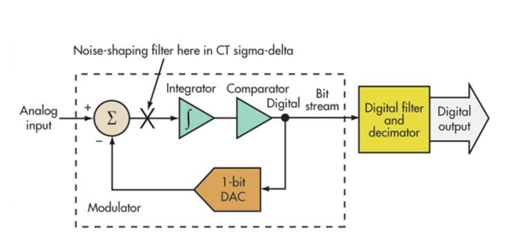 adc-2sba-hardware-pro