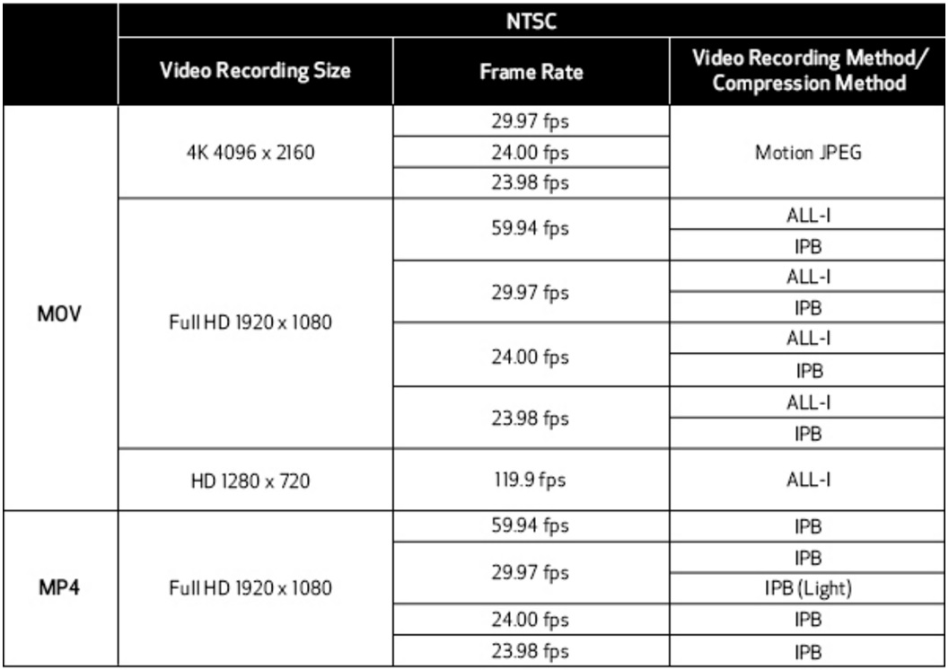 video-recording-sizes-and-formats-9-hardware-pro