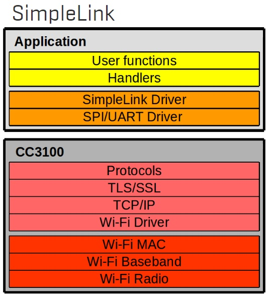 cc3100-click-5sl-hardware-pro
