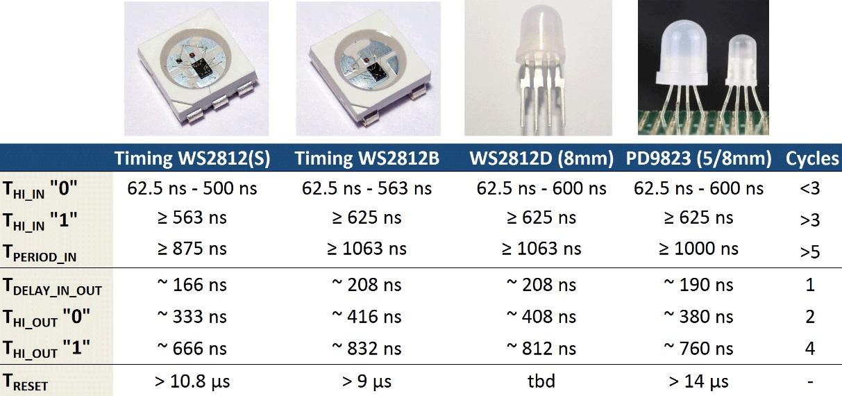 rgb-ws2812-3-hardware-pro
