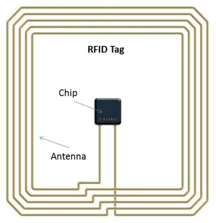 RFID: Radio Frequency IDentification Basics | Hardware-Pro Com
